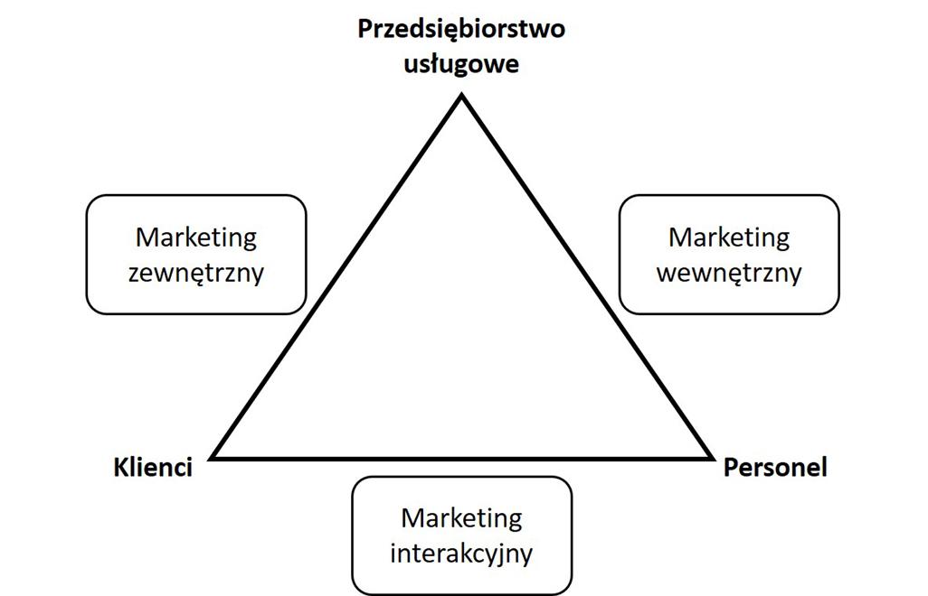 koncepcja marketingu usług modern consulting